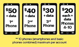 Unlimited My Way Sprint Family Plan Pricing Per Line