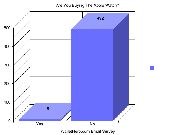Apple Watch Survey Graph