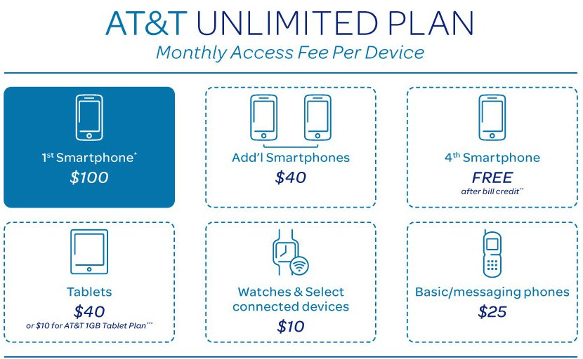 AT&T Unlimited Plan Bundle